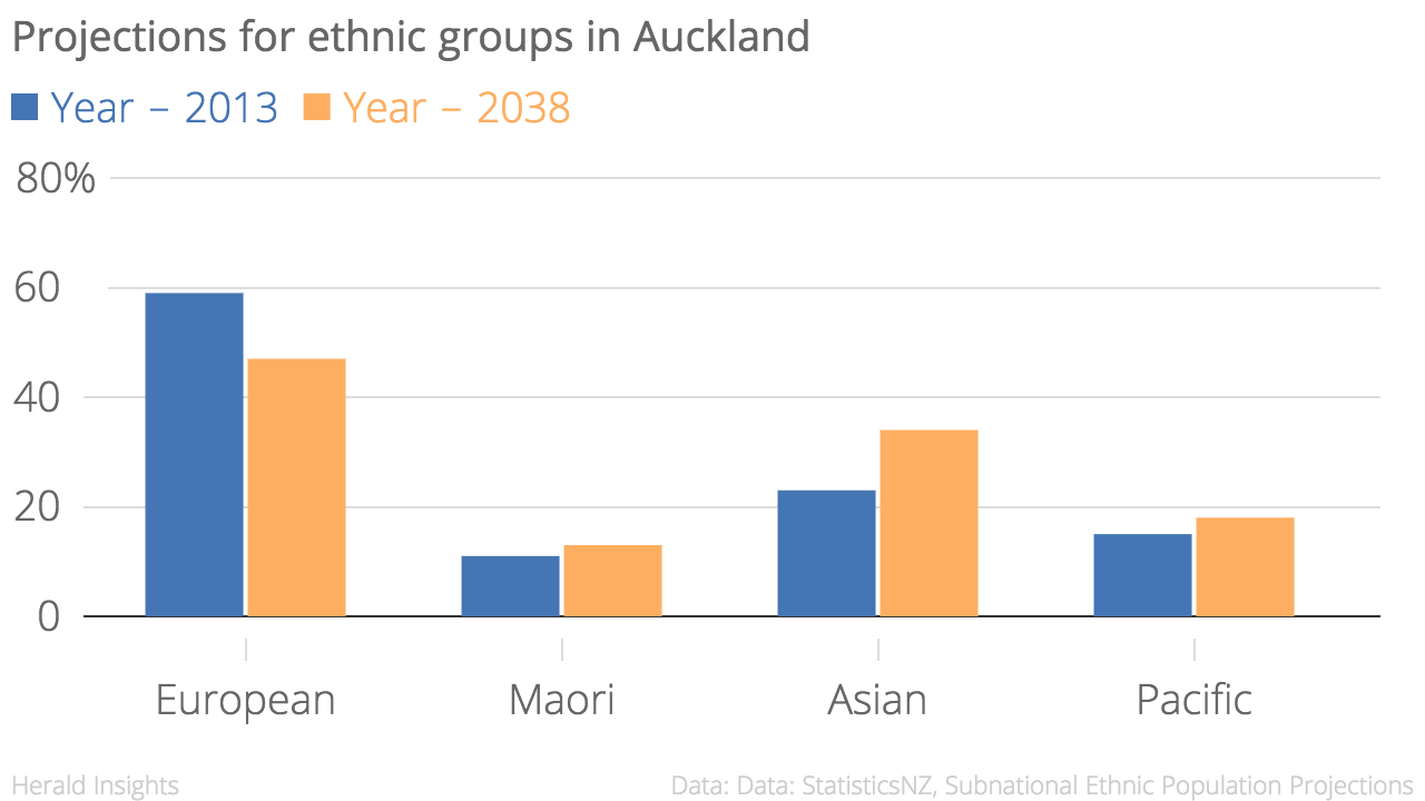 Ethnicity projections for Auckland