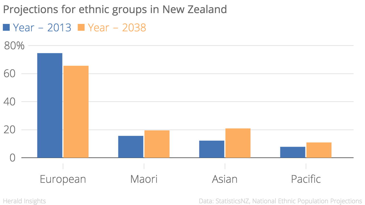 National ethnicity projections